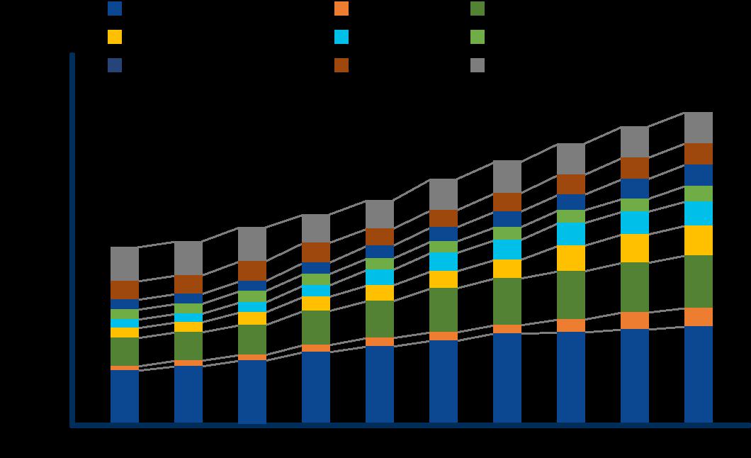 世界の死因を表した棒グラフ