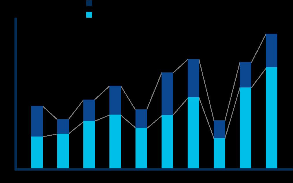 FDA 承認医薬品の創出数(企業規模別)を表した棒グラフ