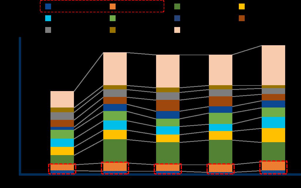 国内外創薬ベンチャーの新規パイプライン(疾患別)を表した棒グラフ