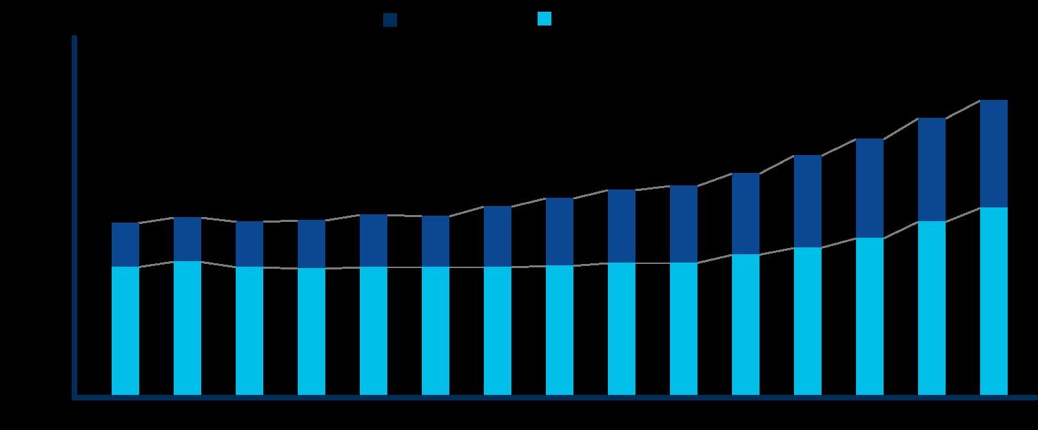 世界の医薬品売上を表した棒グラフ